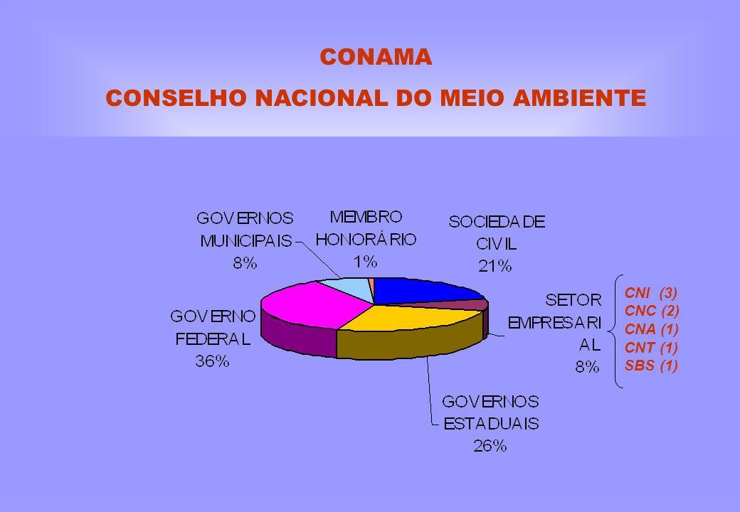 CONSELHO NACIONAL DO MEIO AMBIENTE