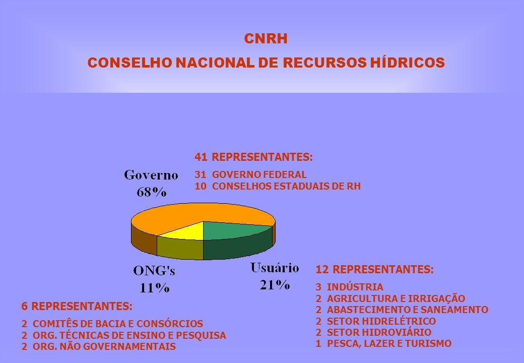CONSELHO NACIONAL DE RECURSOS HÍDRICOS