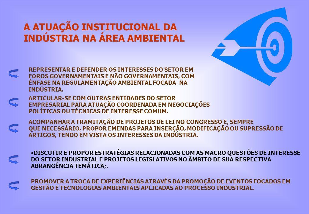 A ATUAÇÃO INSTITUCIONAL DA INDÚSTRIA NA ÁREA AMBIENTAL