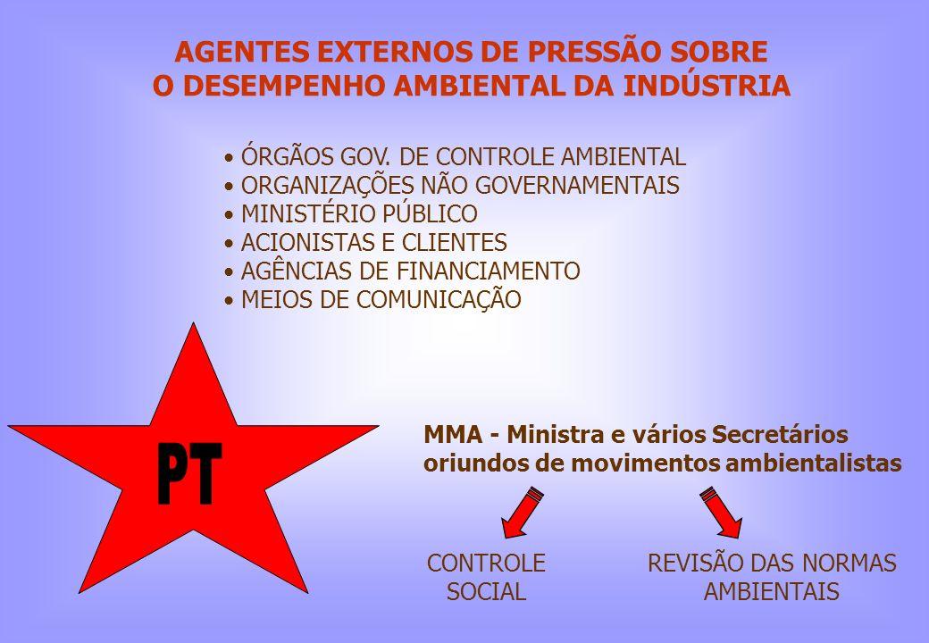 AGENTES EXTERNOS DE PRESSÃO SOBRE O DESEMPENHO AMBIENTAL DA INDÚSTRIA