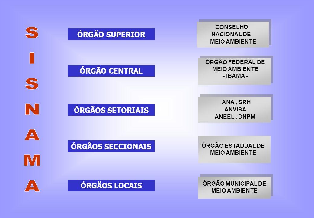 SISNAMA ÓRGÃO SUPERIOR ÓRGÃO CENTRAL ÓRGÃOS SETORIAIS