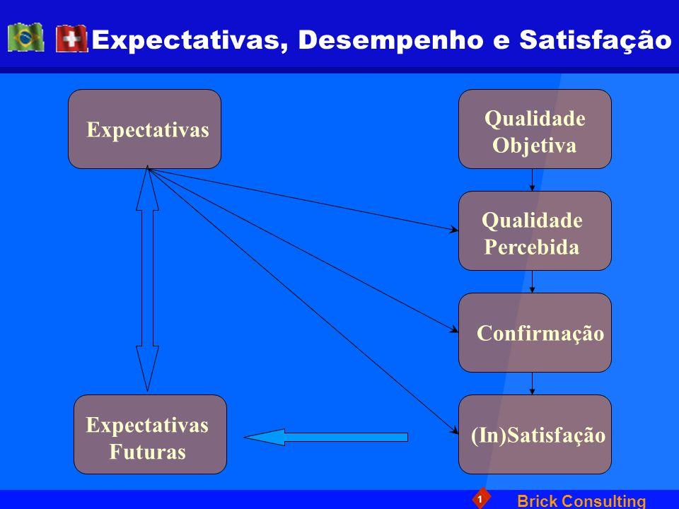 Expectativas, Desempenho e Satisfação