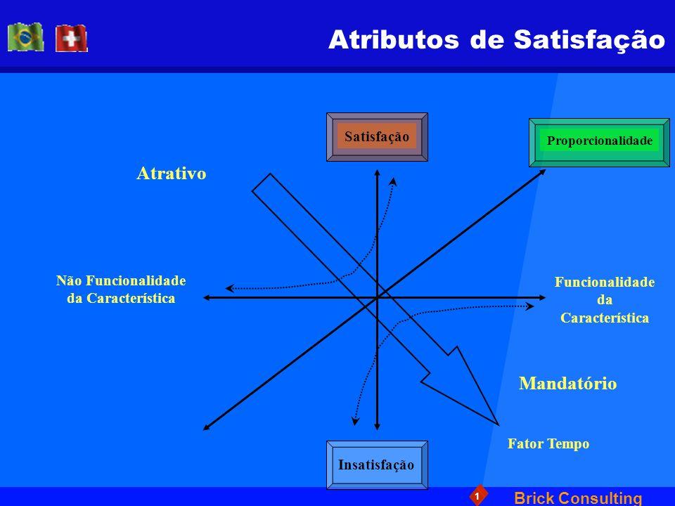 Atributos de Satisfação
