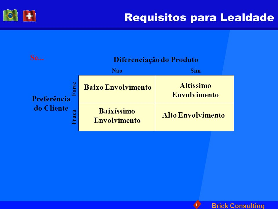 Requisitos para Lealdade