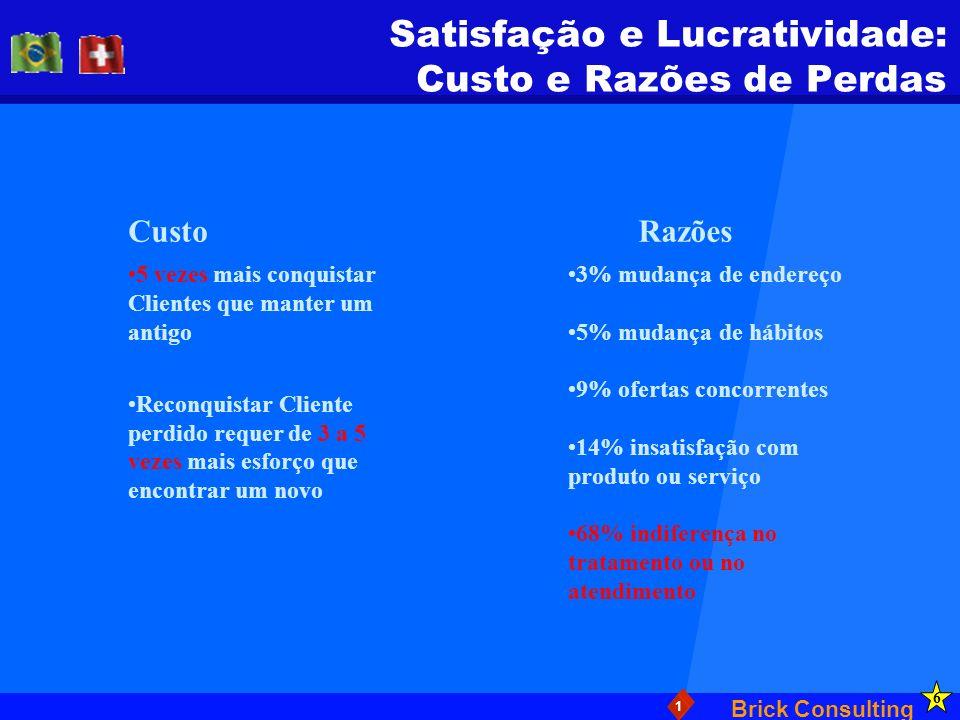 Satisfação e Lucratividade: Custo e Razões de Perdas