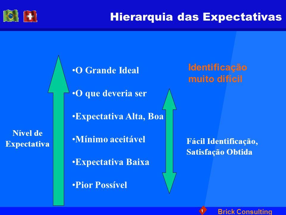 Hierarquia das Expectativas