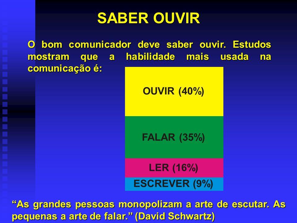SABER OUVIR OUVIR (40%) FALAR (35%) LER (16%) ESCREVER (9%)