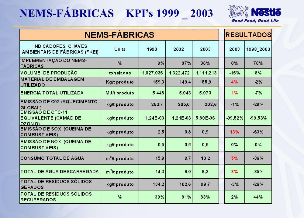 NEMS-FÁBRICAS KPI's 1999 _ 2003