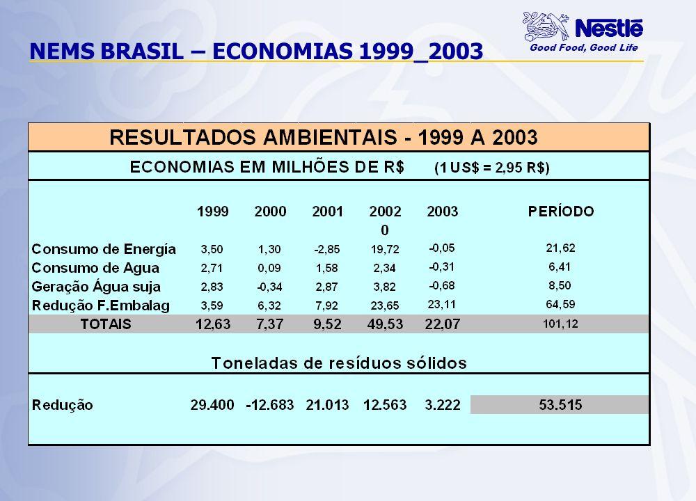 NEMS BRASIL – ECONOMIAS 1999_2003