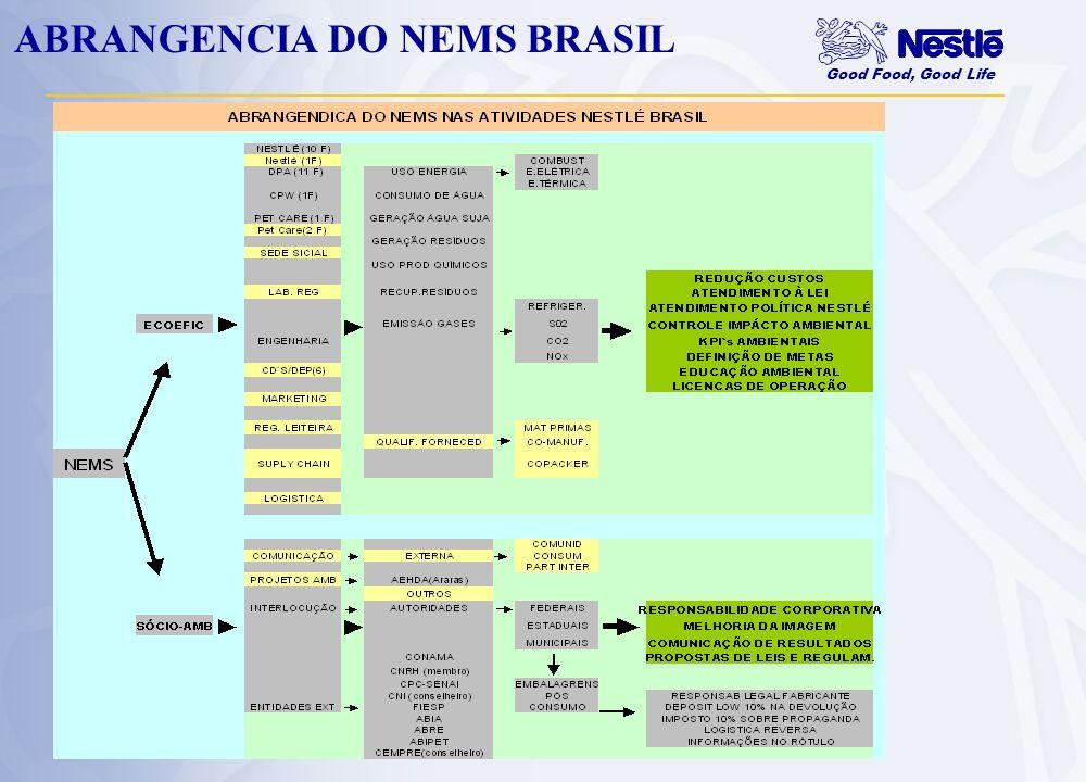 ABRANGENCIA DO NEMS BRASIL