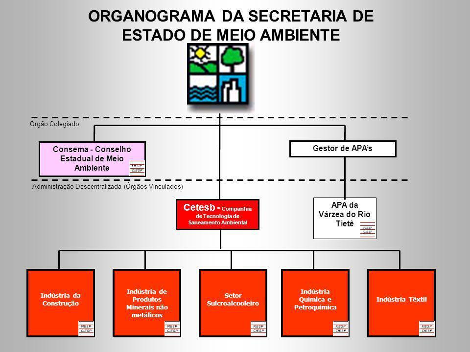 ORGANOGRAMA DA SECRETARIA DE ESTADO DE MEIO AMBIENTE