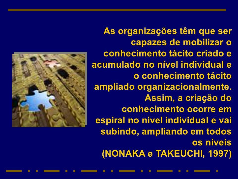 As organizações têm que ser capazes de mobilizar o conhecimento tácito criado e acumulado no nível individual e o conhecimento tácito ampliado organizacionalmente. Assim, a criação do conhecimento ocorre em espiral no nível individual e vai subindo, ampliando em todos os níveis