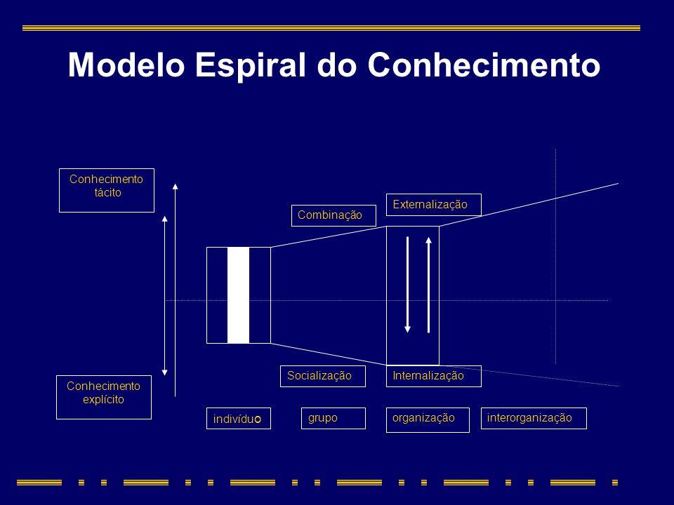 Modelo Espiral do Conhecimento