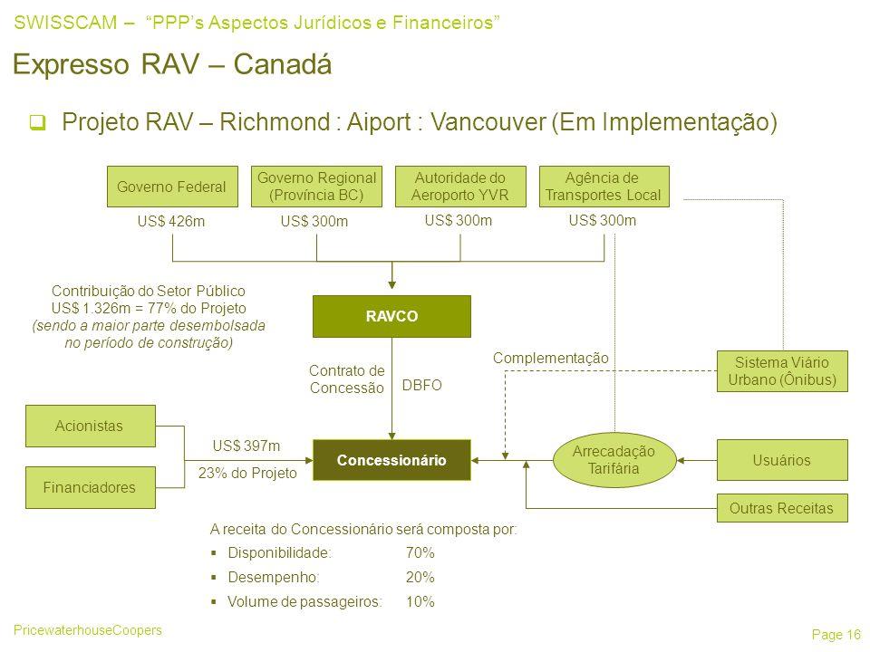 25/03/2017 Expresso RAV – Canadá. Projeto RAV – Richmond : Aiport : Vancouver (Em Implementação) Governo Federal.