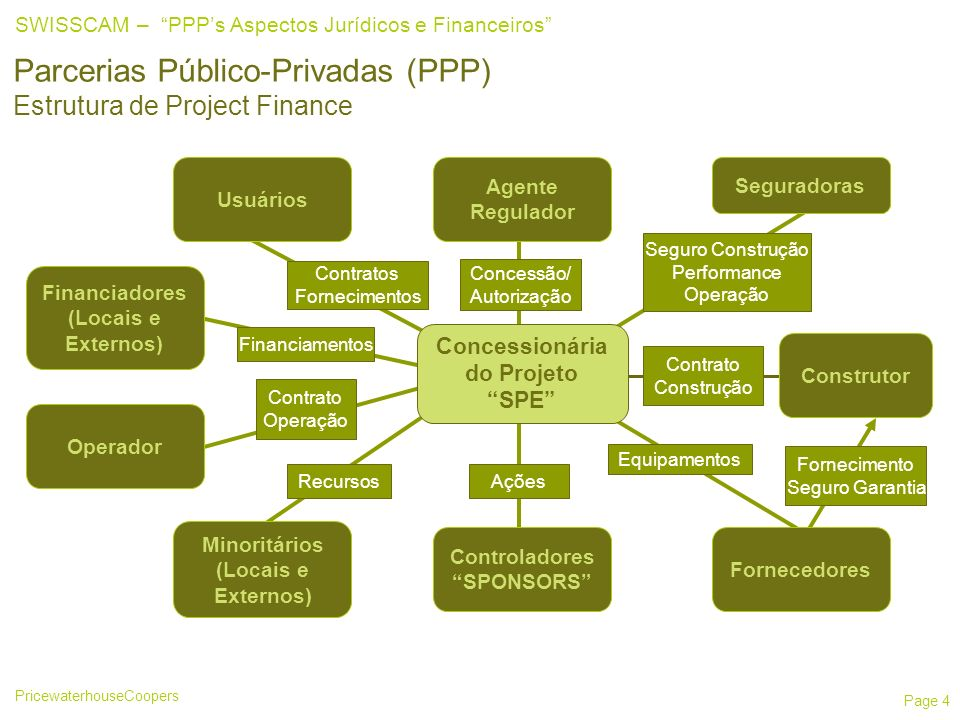 Parcerias Público-Privadas (PPP) Estrutura de Project Finance