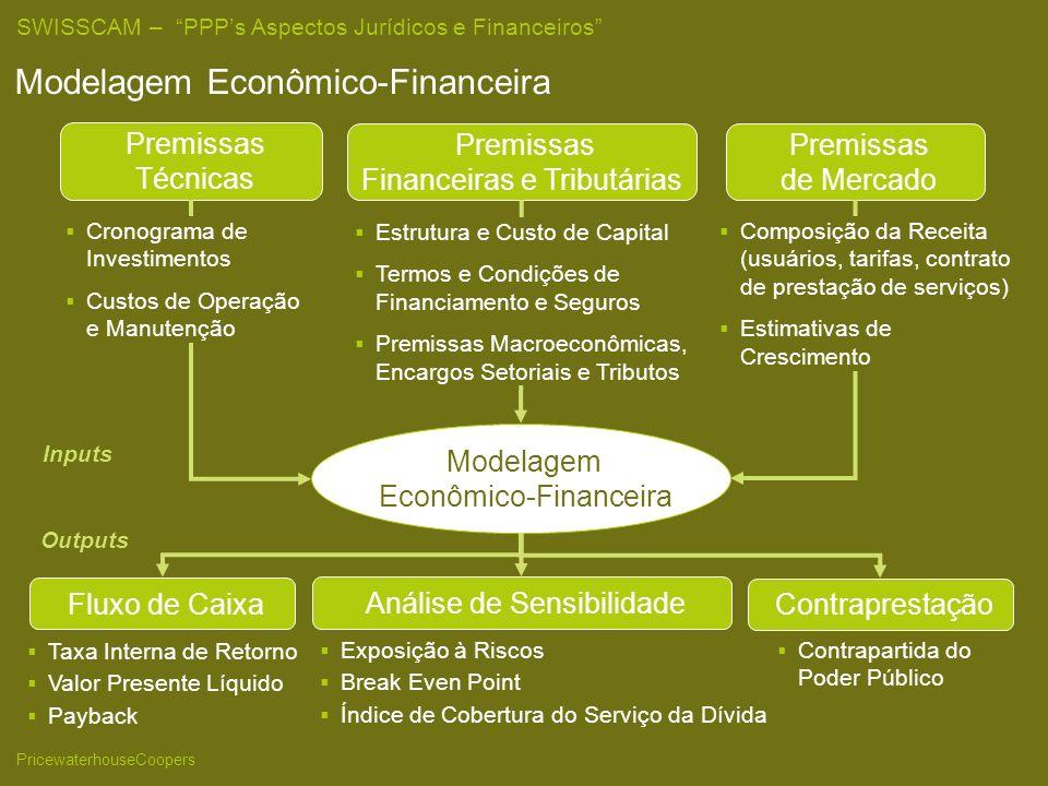 Modelagem Econômico-Financeira