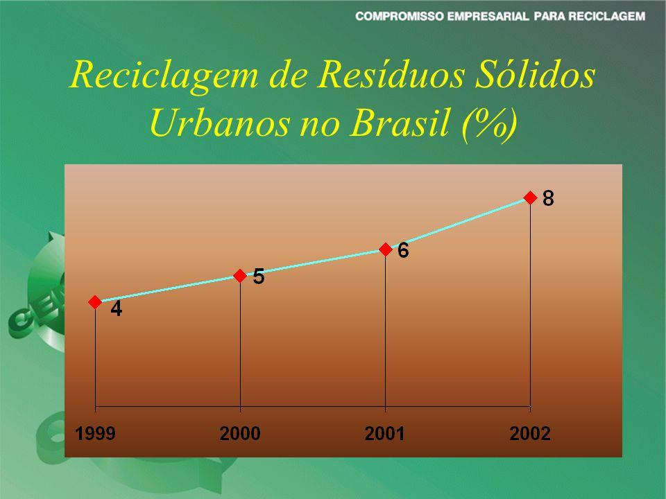 Reciclagem de Resíduos Sólidos Urbanos no Brasil (%)