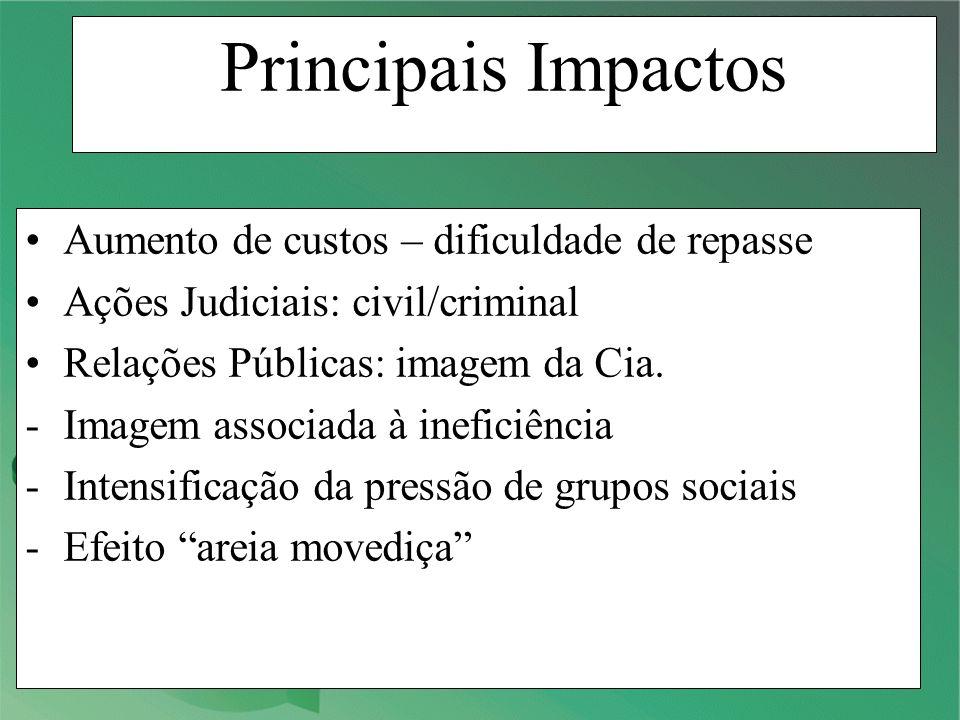 Principais Impactos Aumento de custos – dificuldade de repasse