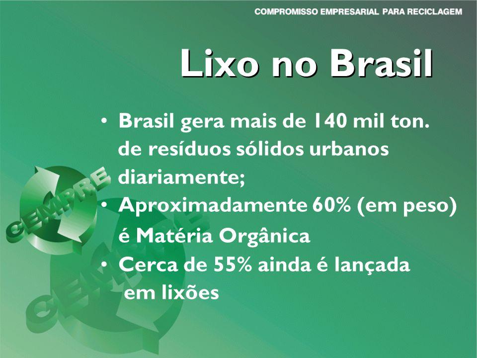 Lixo no Brasil é Matéria Orgânica Brasil gera mais de 140 mil ton.