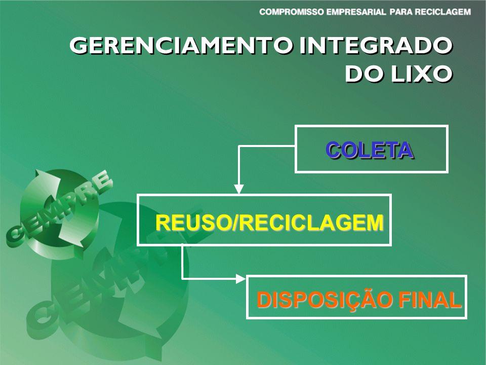 GERENCIAMENTO INTEGRADO DO LIXO