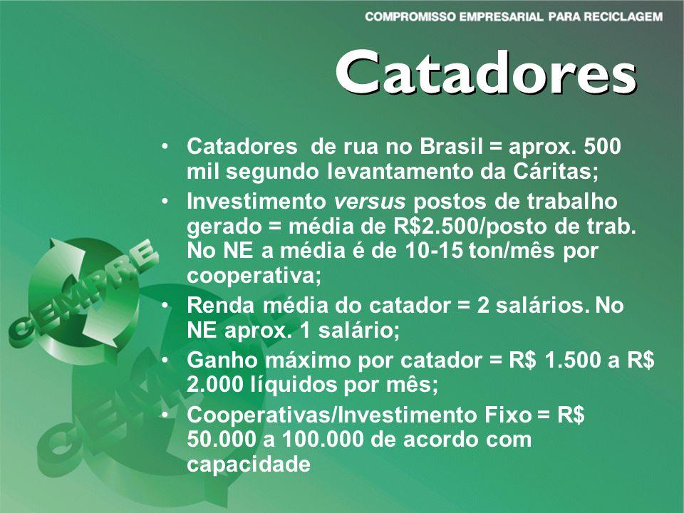 Catadores Catadores de rua no Brasil = aprox. 500 mil segundo levantamento da Cáritas;