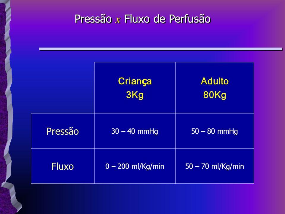 Pressão x Fluxo de Perfusão