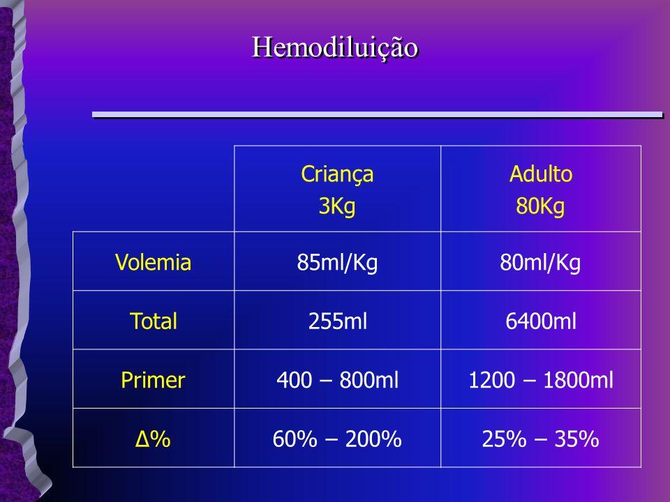 Hemodiluição Criança 3Kg Adulto 80Kg Volemia 85ml/Kg 80ml/Kg Total