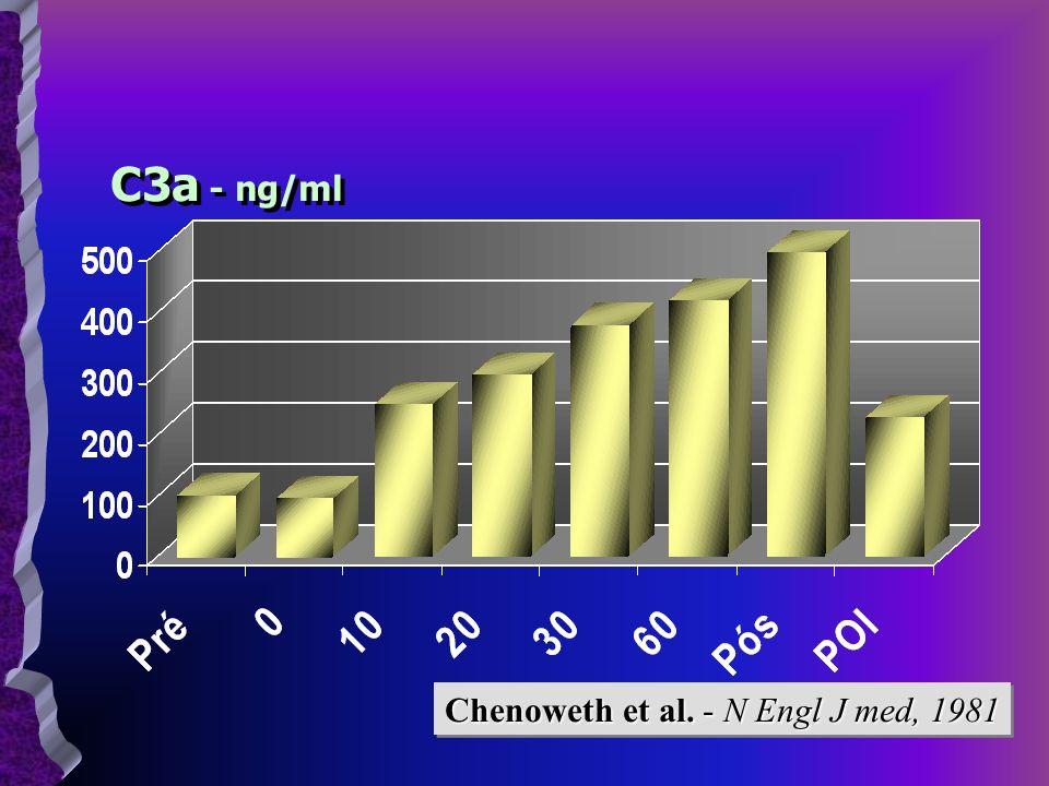 C3a - ng/ml Chenoweth et al. - N Engl J med, 1981