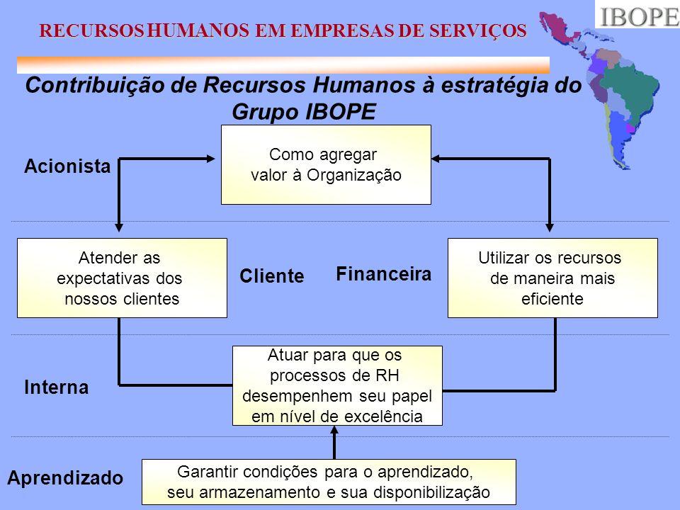 Contribuição de Recursos Humanos à estratégia do Grupo IBOPE
