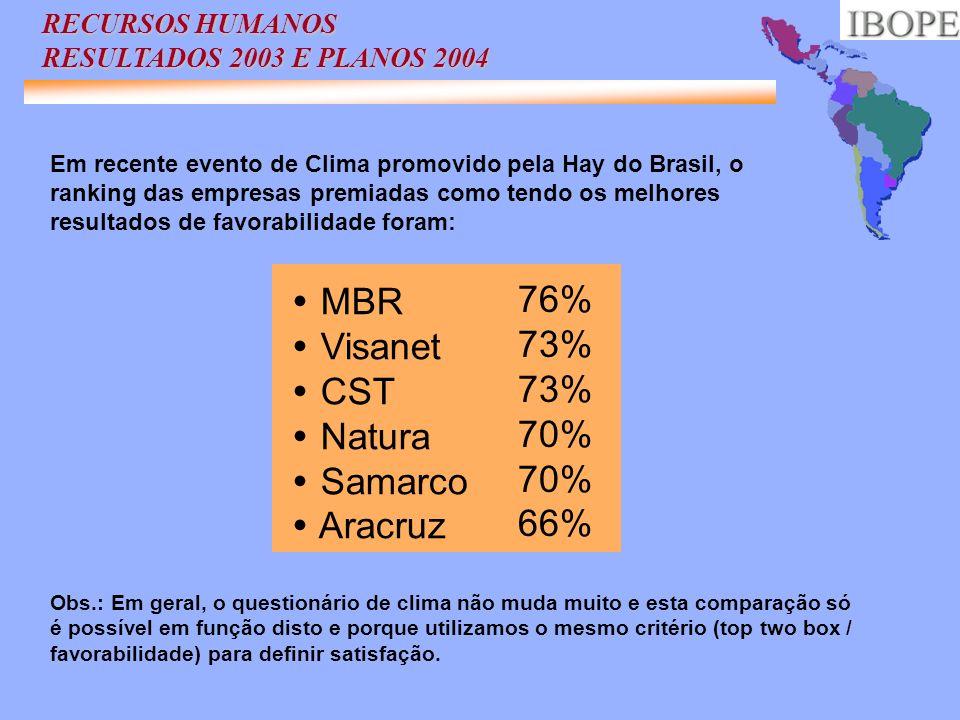 MBR 76% Visanet 73% CST Natura 70% Samarco Aracruz 66%