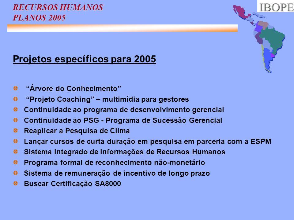 RECURSOS HUMANOS PLANOS 2005