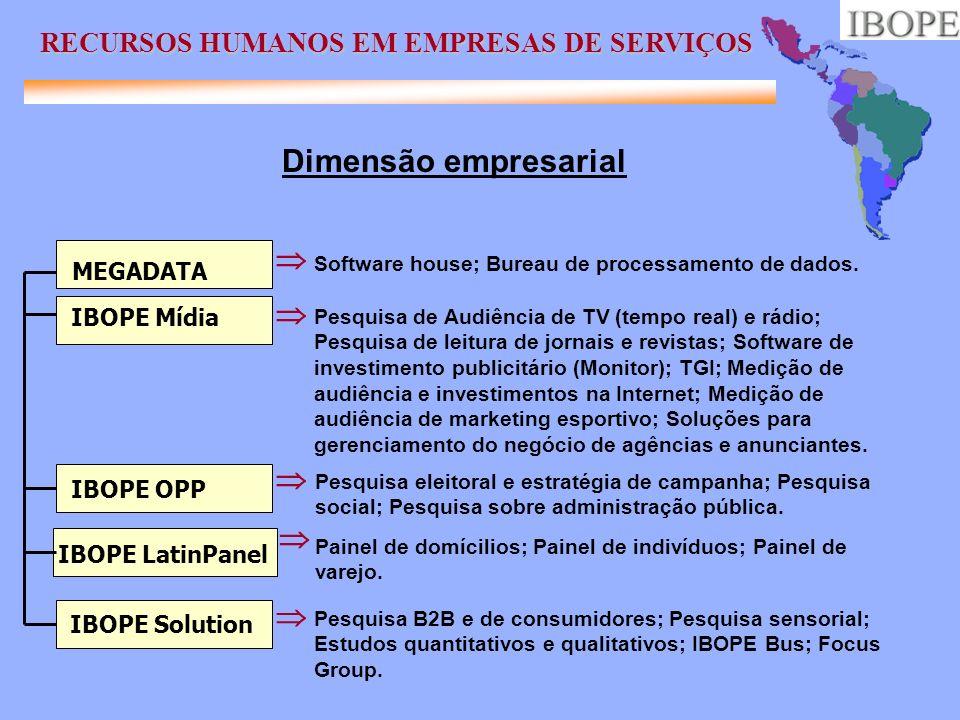 Dimensão empresarial     