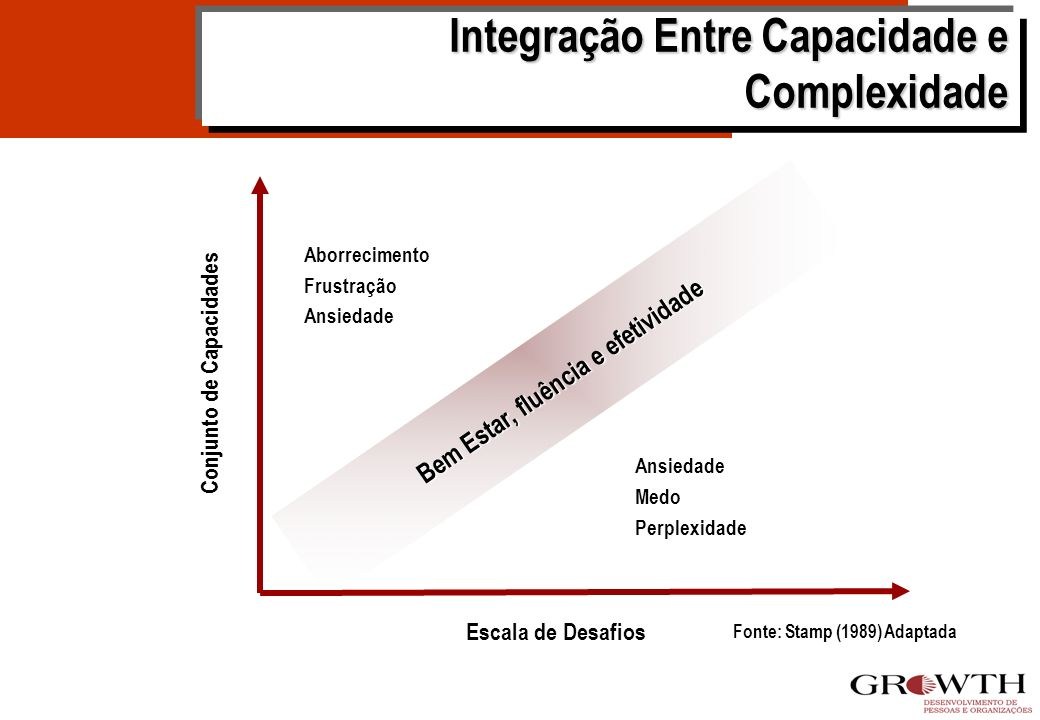 - Integração Entre Capacidade e Complexidade