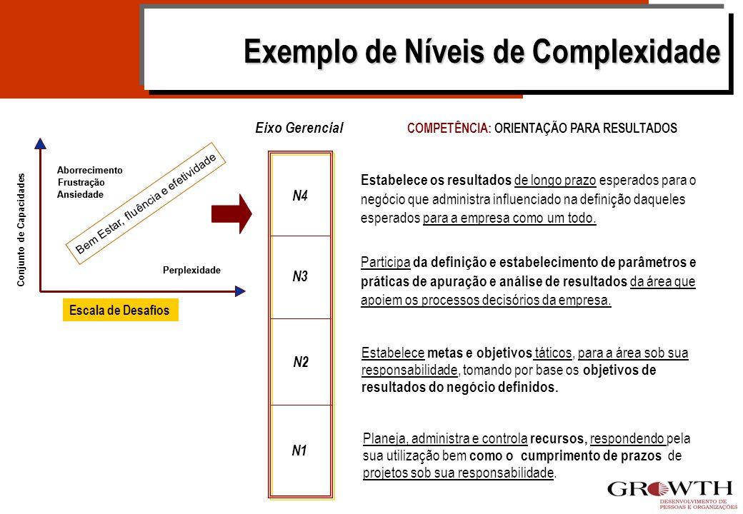 Exemplo de Níveis de Complexidade
