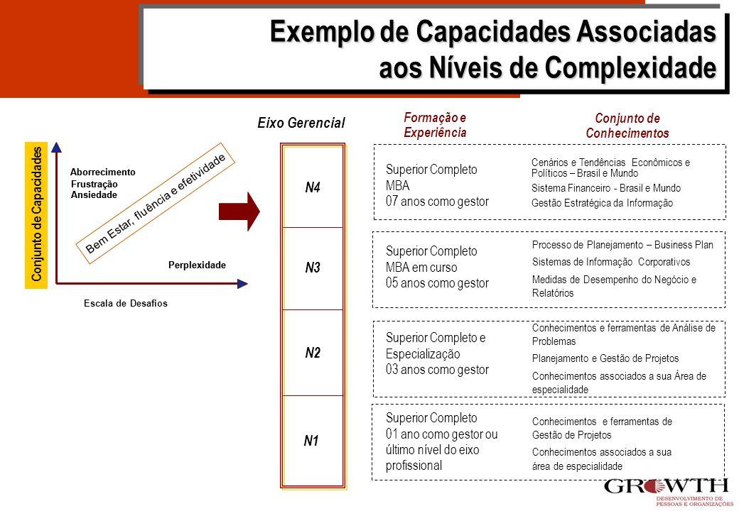 Exemplo de Capacidades Associadas aos Níveis de Complexidade