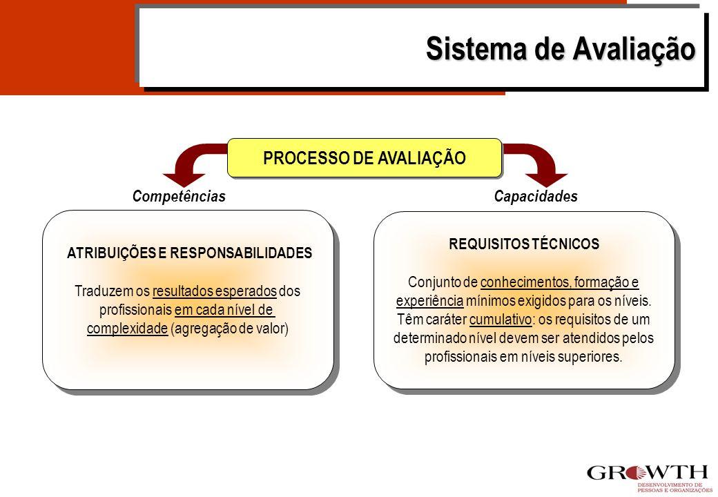 Sistema de Avaliação PROCESSO DE AVALIAÇÃO Competências Capacidades