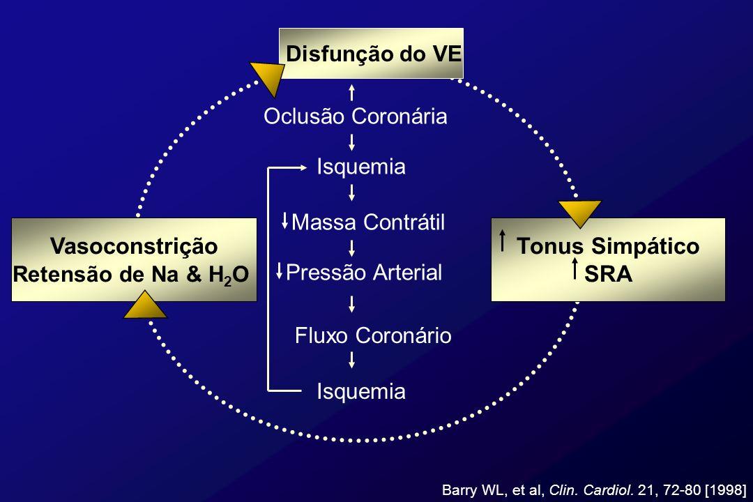 Choque Cardiogênico Quadro clínico / hemodinâmico