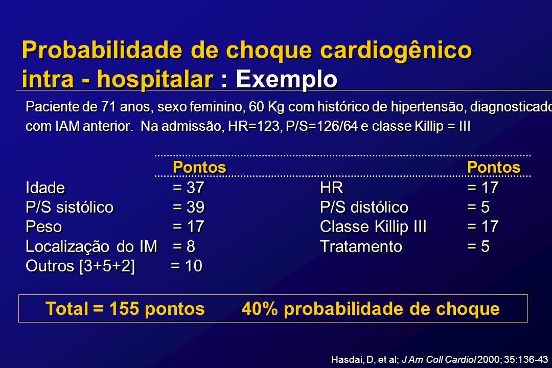 Pontuação dos preditores de choque cardiogênico