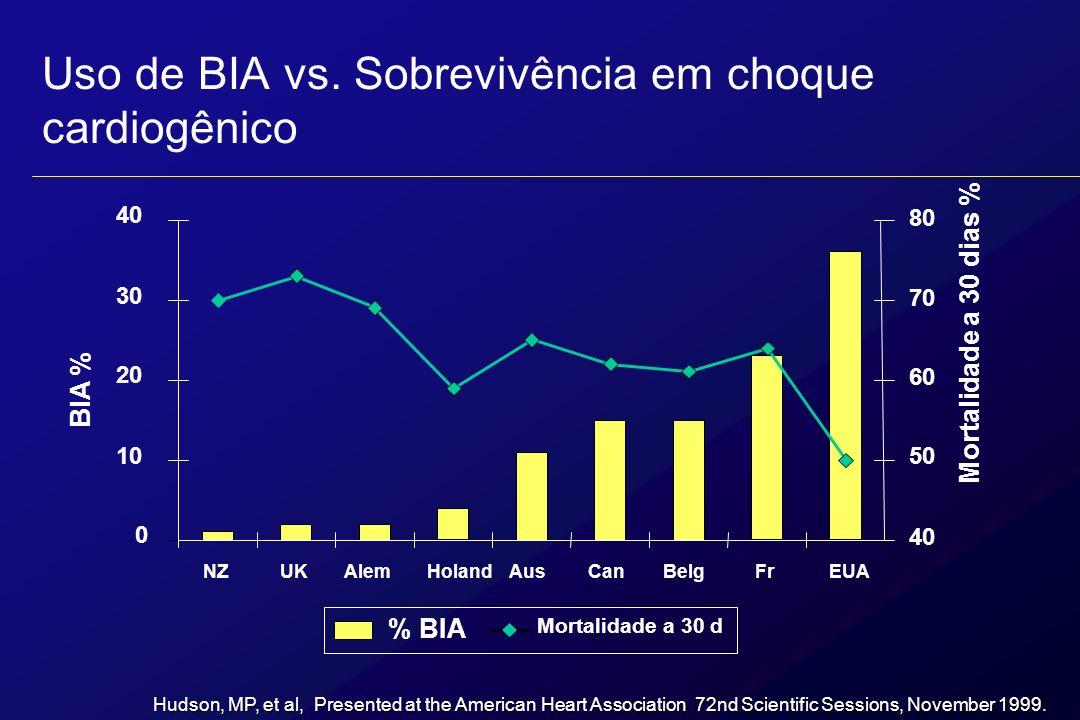 Sobrevida no choque cardiogênico e uso de CBIA: Resultados dos estudos Gusto I & III