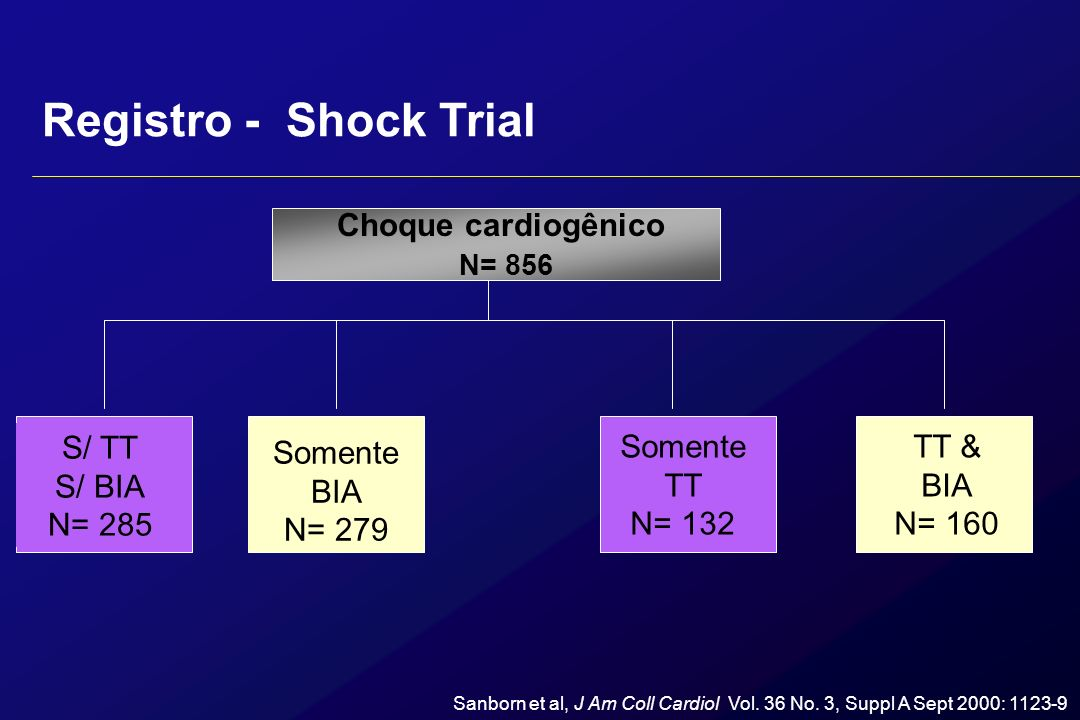 Registro - Shock Trial Impacto na terapia de trombolíticos e contrapulsação com BIA em choque cardiogênico: