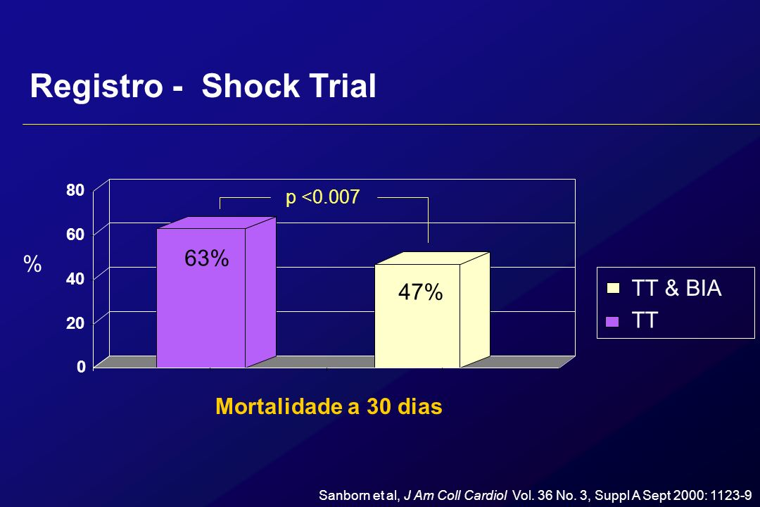 Registro - Shock Trial Choque cardiogênico N= 856 S/ TT S/ BIA N= 285