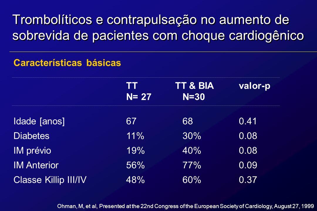 Trombolíticos e contrapulsação no aumento de sobrevida de pacientes com choque cardiogênico