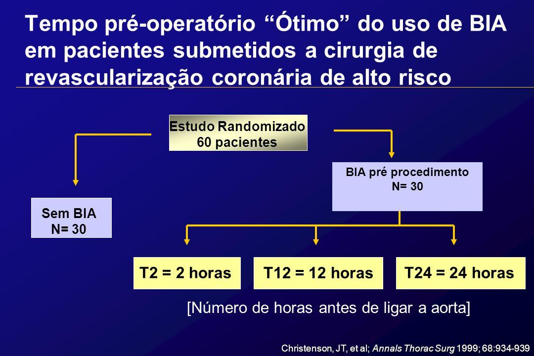 Tempo pré-operatório Ótimo do uso de BIA em pacientes submetidos a cirurgia de revascularização coronária de alto risco