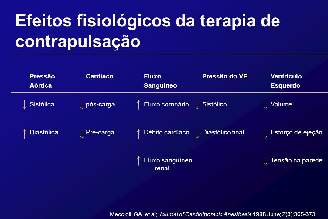 Efeitos fisiológicos da terapia de contrapulsação