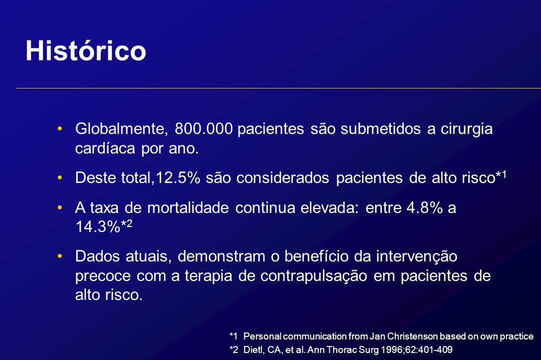 Histórico Globalmente, 800.000 pacientes são submetidos a cirurgia cardíaca por ano. Deste total,12.5% são considerados pacientes de alto risco*1.