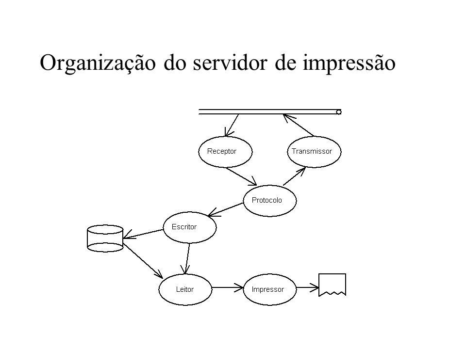 Organização do servidor de impressão