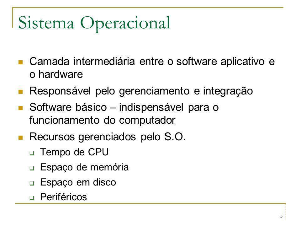 Sistema Operacional Camada intermediária entre o software aplicativo e o hardware. Responsável pelo gerenciamento e integração.