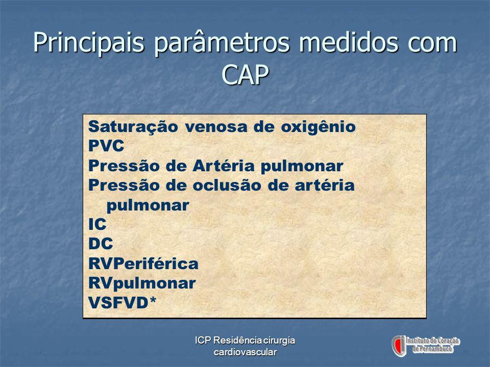 Principais parâmetros medidos com CAP