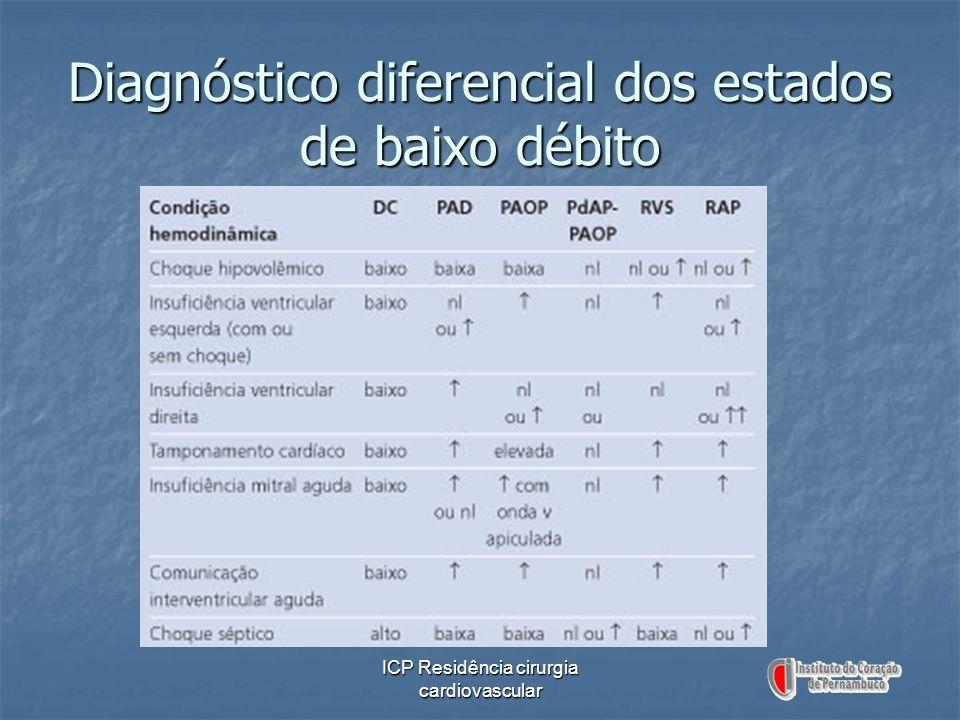 Diagnóstico diferencial dos estados de baixo débito