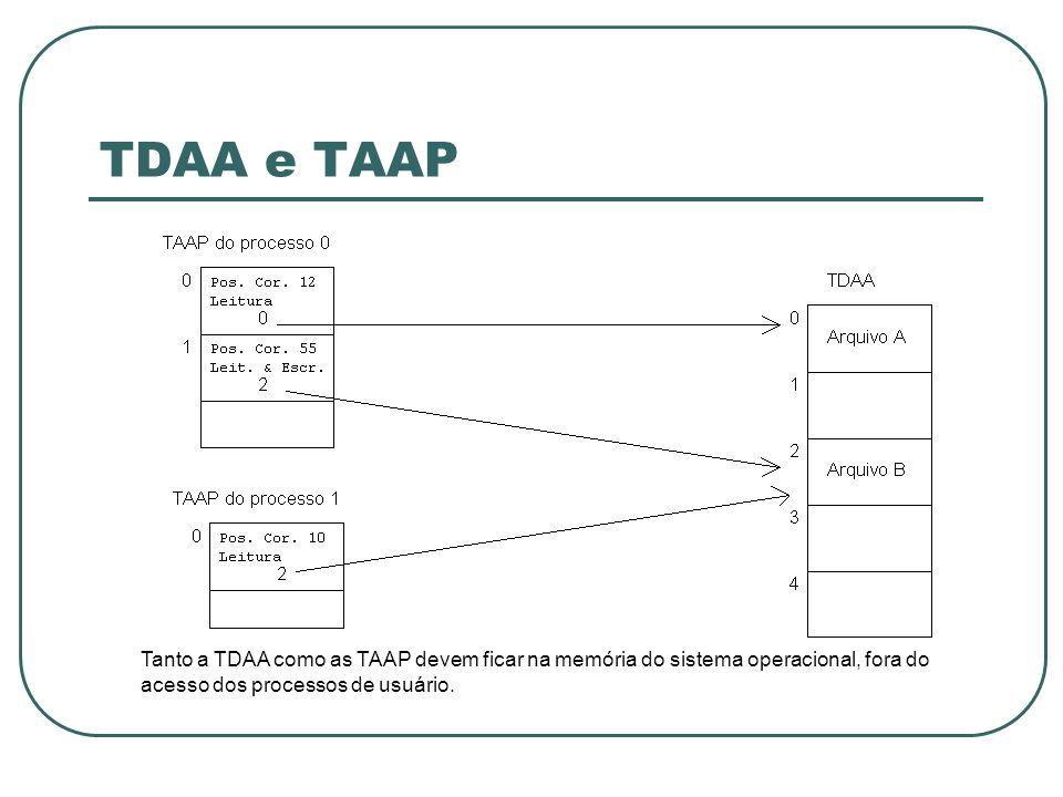 TDAA e TAAP Tanto a TDAA como as TAAP devem ficar na memória do sistema operacional, fora do acesso dos processos de usuário.